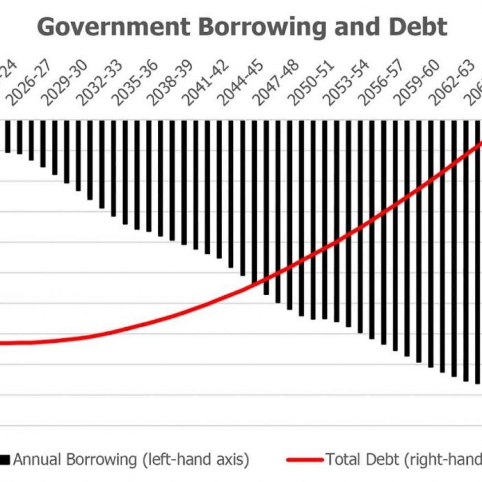 Gov borrowing and Debt