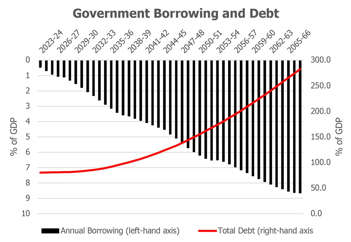 Gov borrowing and Debt