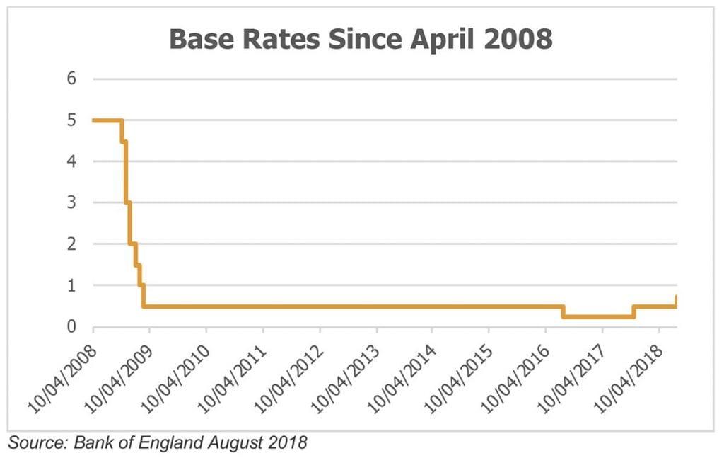 Base Rates