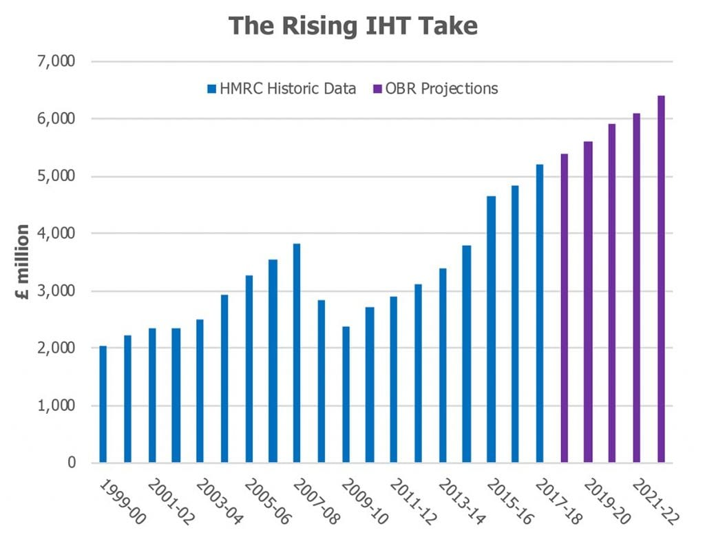 The rising IHT take