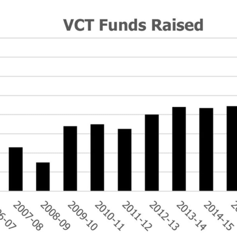 VCT Funds Raised