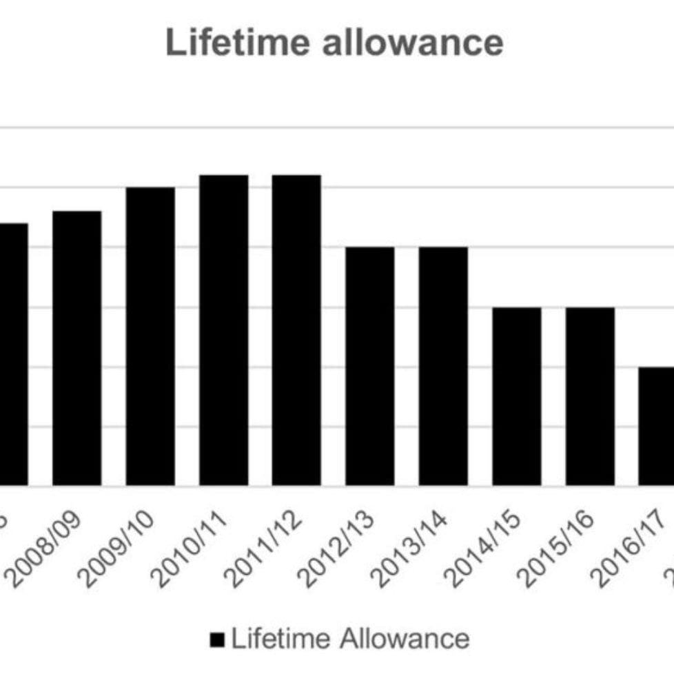 Could your protected pension allowance tip over the edge?
