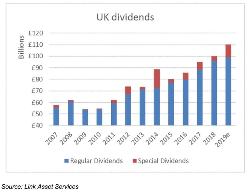 graph Uk dividends