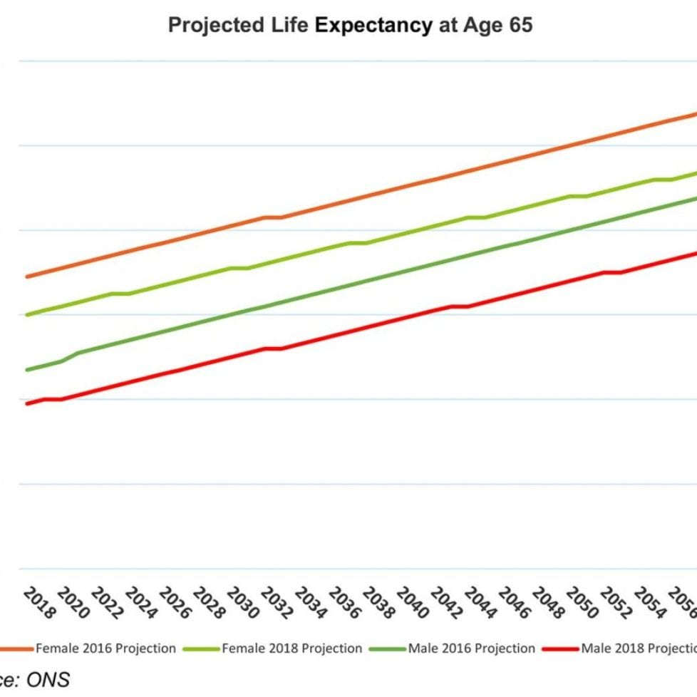 Life expectancy shortens… or does it?